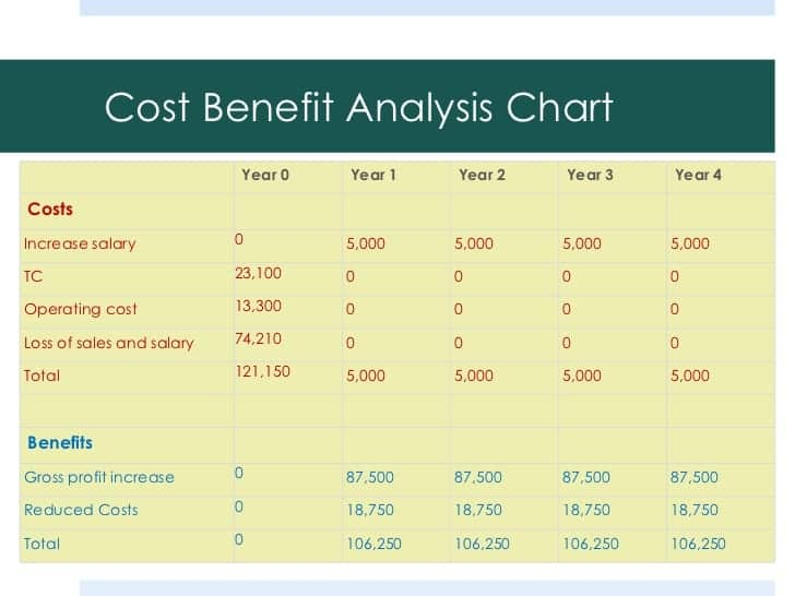 Top 5 free cost benefit analysis templates word for Cost price analysis template