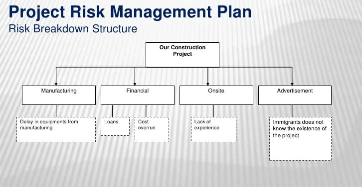 Top 5 Resources To Get Free Risk Management Plan Templates - Word
