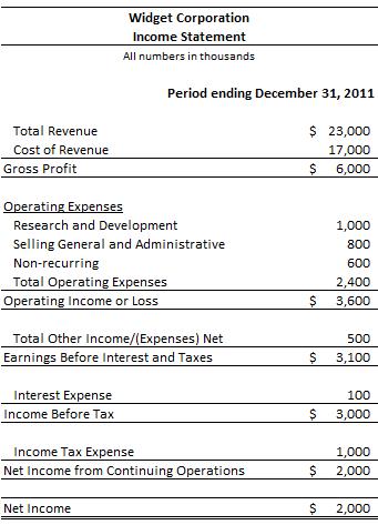 income statement template 3645